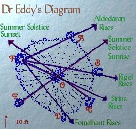 eddy-diagram